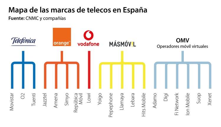 Vodafone, Movistar y Orange reorientan su estrategia de marcas low cost